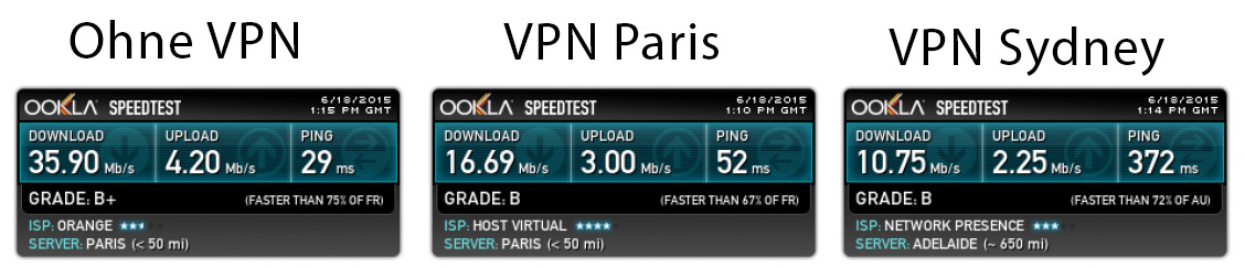 VyprVPN speed