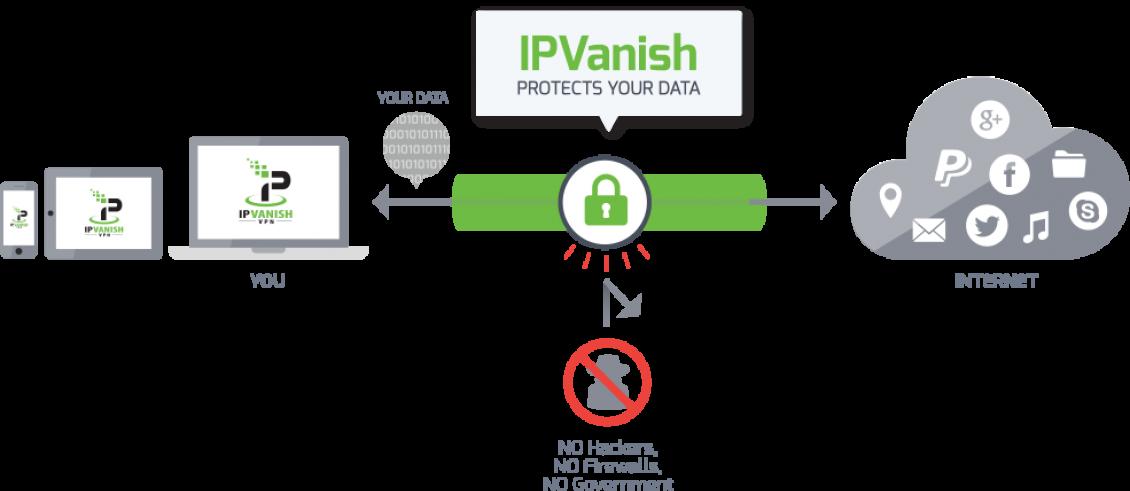 Sicherheit-IPVanish-1130x491